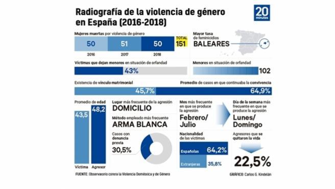 Radiografía de la violencia de género en España.