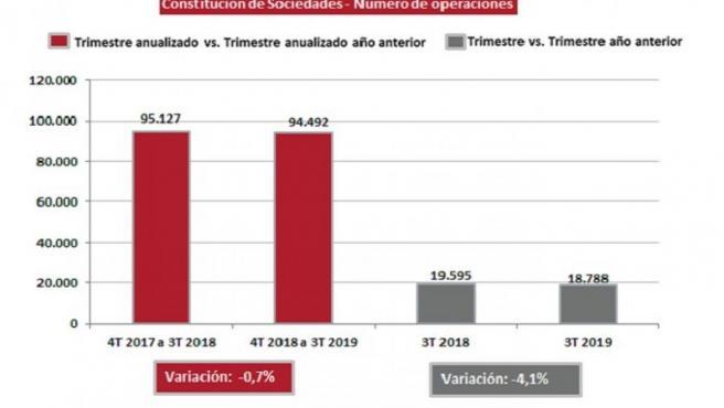 Constitución de sociedades mercantiles por número de operaciones durante el tercer trimestre de 2019, según la estadística mercantil del Colegio de Registradores