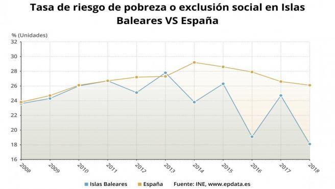 Comparativa de la tasa AROPE en Baleares y el conjunto de España