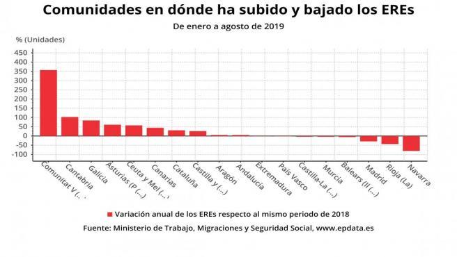 El número de trabajadores afectados por ERE en Galicia