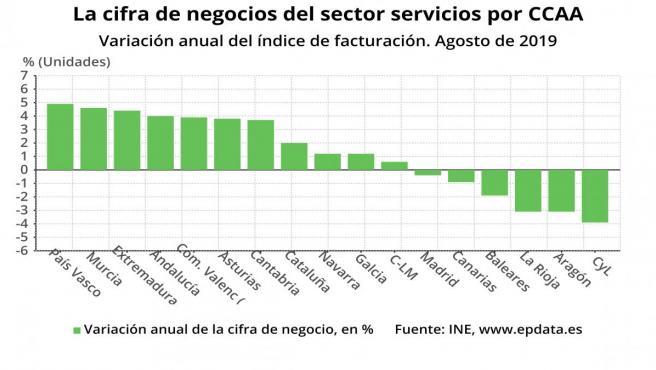 Gráfico de la cifra de negocios del sector servicios por CCAA en agosto
