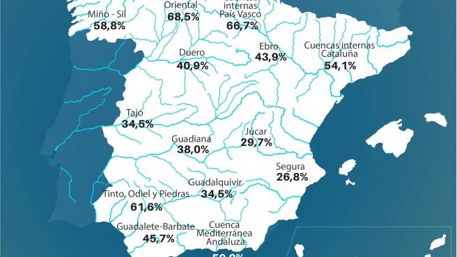 Reserva hidráulica española 22/10/2019