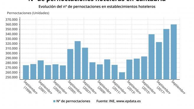 Pernoctaciones hoteleras en Cantabria