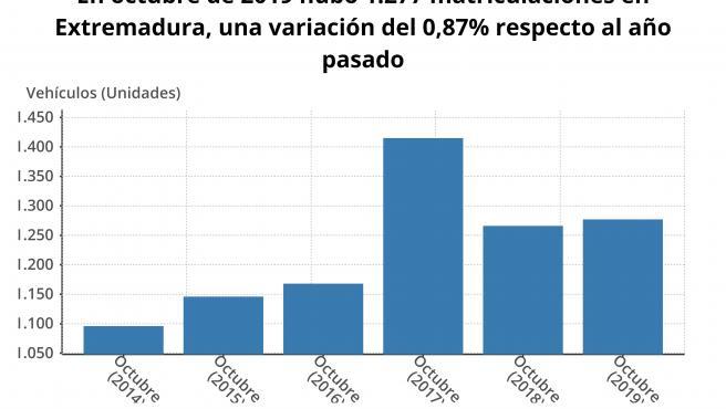 Gráfico de evolución de las matriculaciones de turismos y todoterrenos en Extremadura