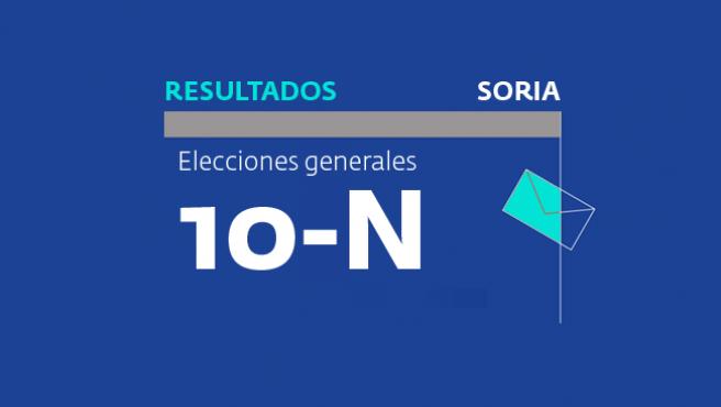 Resultados en Soria de las elecciones generales del 10 de noviembre 2019