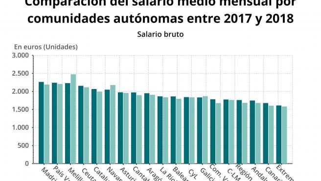 Gráfico del salario medio mensual en las comunidades autónomas en 2017 y 2018.