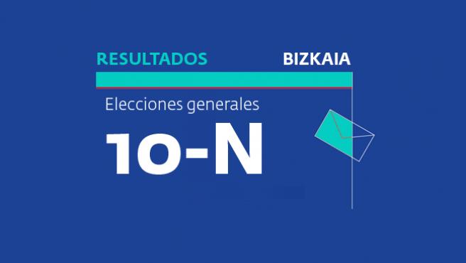 Resultados en Bizkaia para las elecciones generales del 10 de noviembre 2019