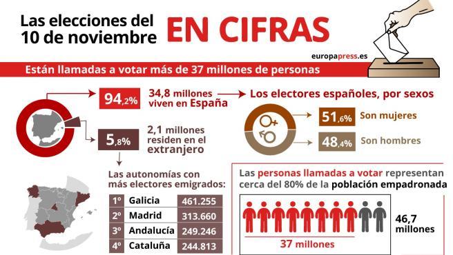 Infografía con cifras de los electores en las elecciones generales del 10N