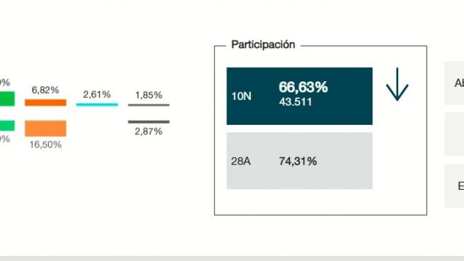 Escrutinio de Avilés al 100% en las elecciones generales del 10 de noviembre de 2019.