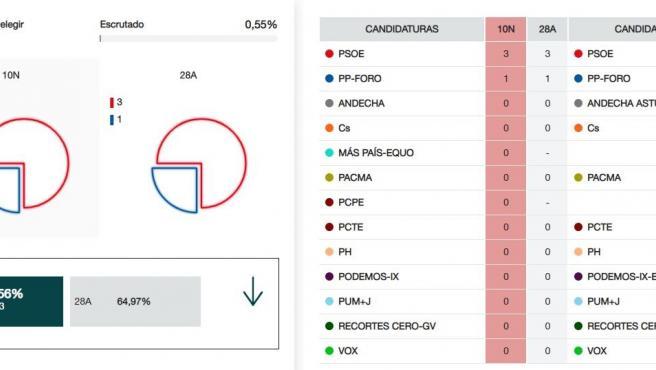 Resultados de las Elecciones Generales al Senado en Asturias, con el 0,55% escrutado.