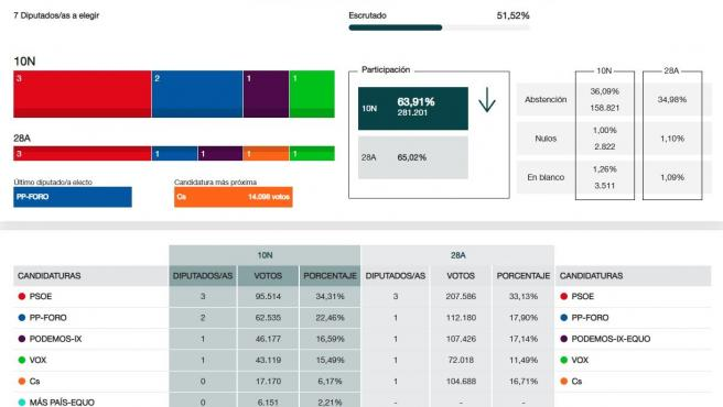 Resultados electorales al Congreso con el 51,52% escrutado en Asturias.