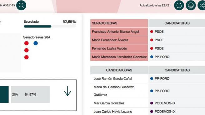 Resultados electorales al Senado en Asturias con el 52% de los votos escrutados.