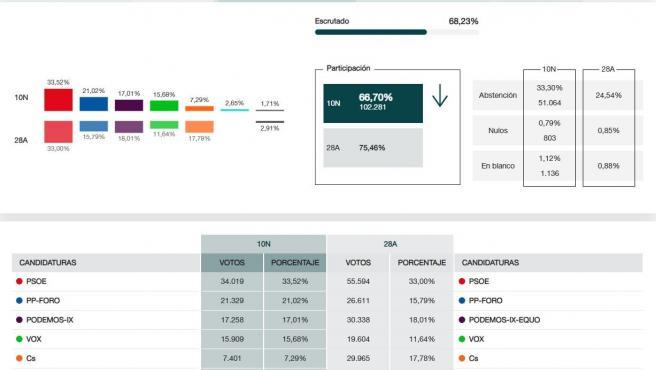 Resultados electorales en Gijón, con el 68% escrutado.