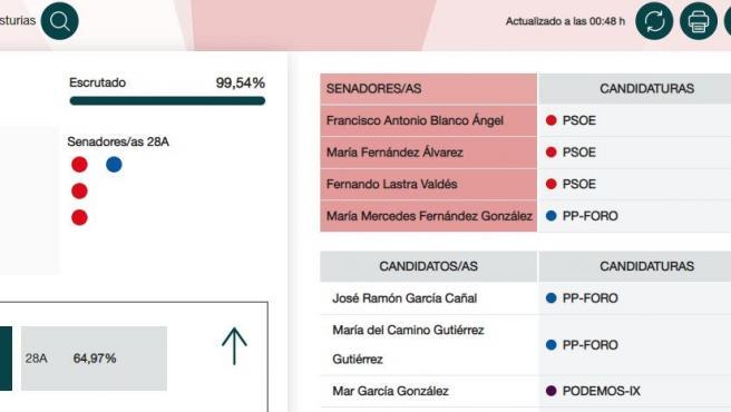 RESULTADO ELECTORAL EN EL SENADO CON EL 99,54 POR CIENTO ESCRUTADO.
