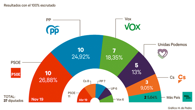 Resultados de las elecciones 10-N en Madrid
