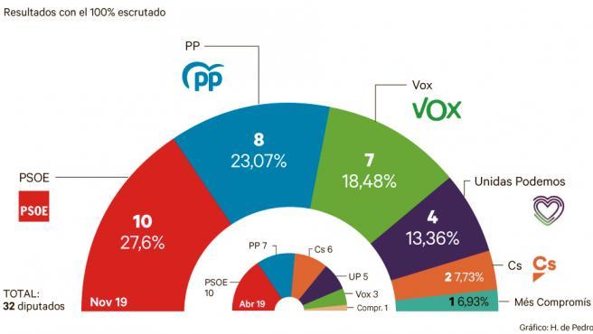 Reparto de escaños en la Comunitat Valenciana.