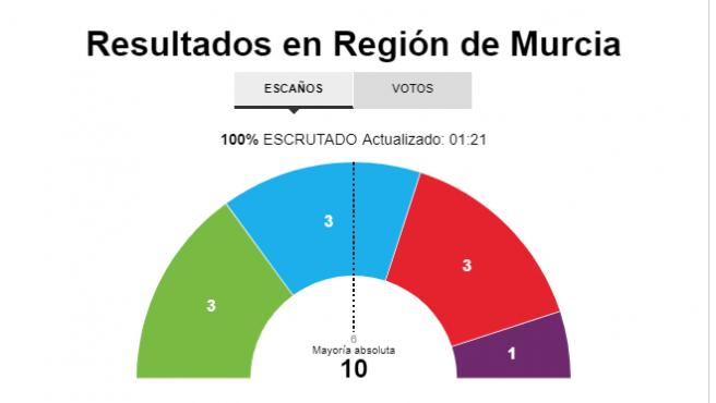 Resultados en Murcia en las elecciones del 10 de noviembre 2019
