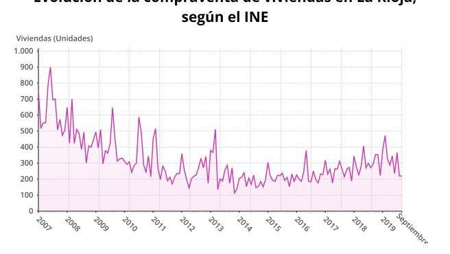 Evolución compraventa de viviendas en La Rioja