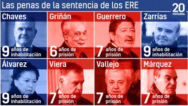 Los principales condenados en la sentencia de los ERE
