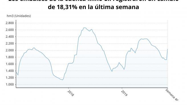 Reserva hidráulica de Miño-Sil