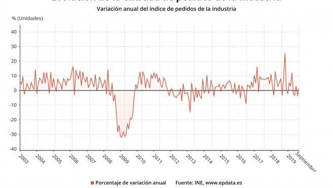 Las ventas de la industria, en septiembre