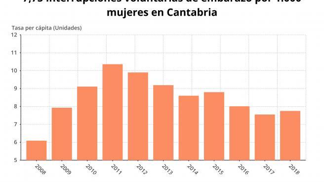 Interrupciones voluntarias del embarazo en Cantabria