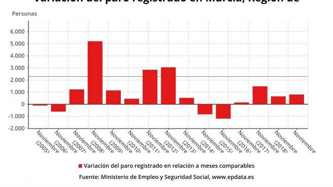 Variación del paro en la Región de Murcia