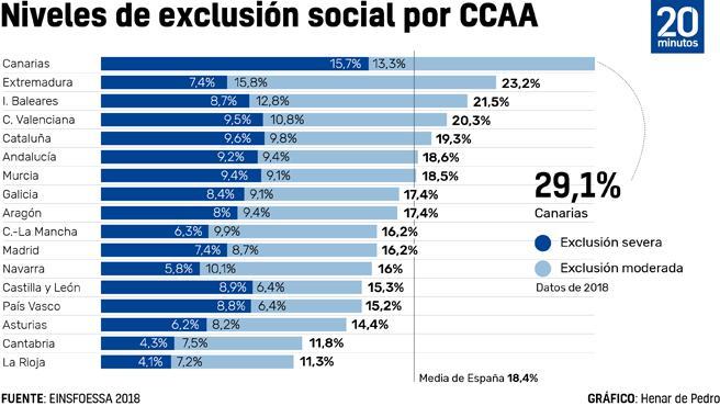 Niveles de exclusión social por comunidades.
