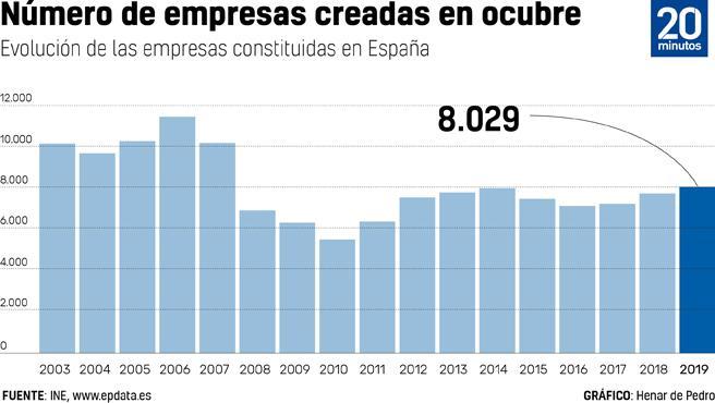 Creación de empresas en España.