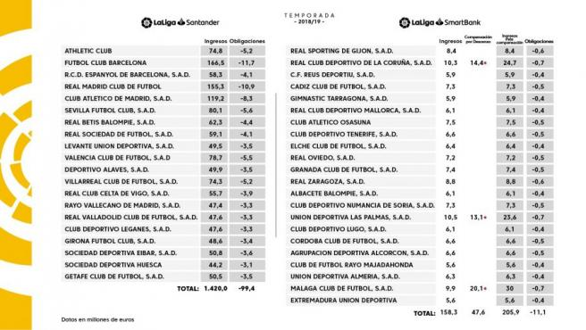 El reparto de derechos entre los clubes de Primera y Segunda.