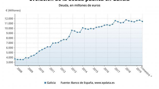 Evolución de la deuda en Galicia en el tercer trimestre de 2019