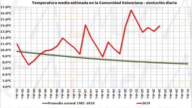 Temperatura media en la Comunitat Valenciana en diciembre de 2019