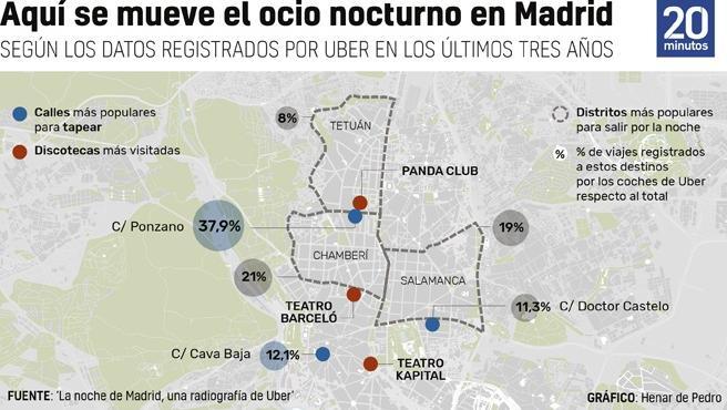 Gráfico del ocio nocturno en la ciudad de Madrid.