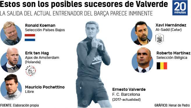 Los cinco candidatos que maneja el Barça para reemplazar a Ernesto Valverde