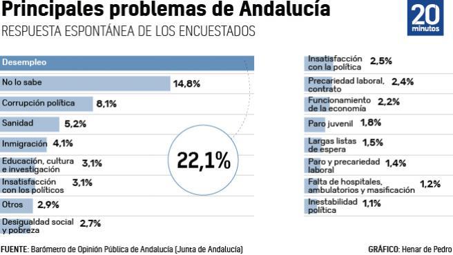 Barómetro de Andalucía.