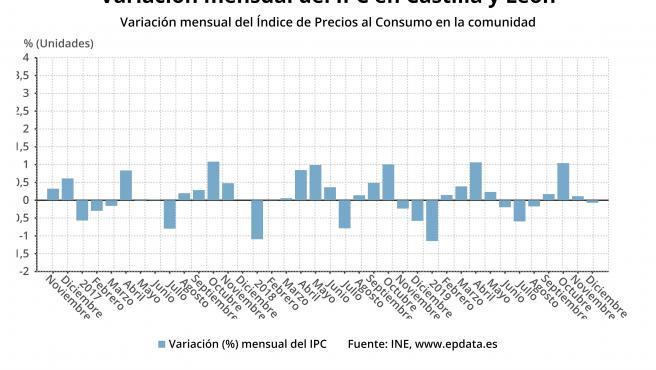 IPC.-Los precios cayeron un 0,1% en diciembre y la tasa interanual sube al 1,0%, dos décimas menos que en España