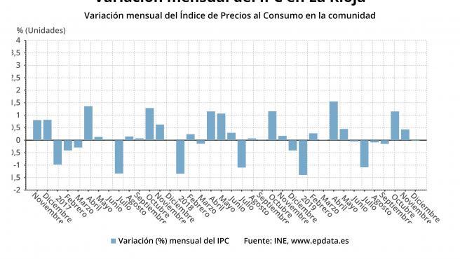 IPC.- Los precios se mantuvieron en diciembre en La Rioja y el año cerró con una subida del 1 por ciento