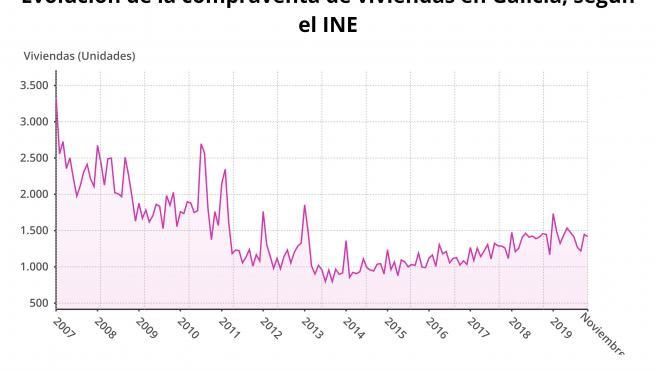 La compraventa de viviendas baja en Galicia en noviembre por quinto mes consecutivo