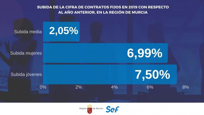 Gráfico que muestra el aumento del número de contrato fijos durante 2019 en el conjunto de la población, así como en los jóvenes menores de 30 años y las mujeres.