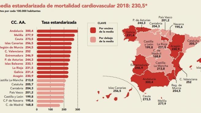 Infografía de comunidades autónomas sobre mortalidad cardiovascular con datos de 2018 del Instituto Nacional de Estadística (INE)