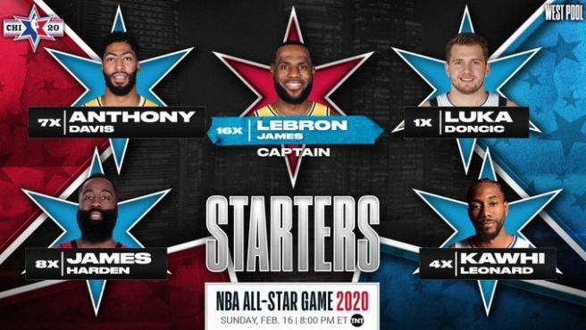 Los cinco jugadores más votados de la Conferencia Oeste.