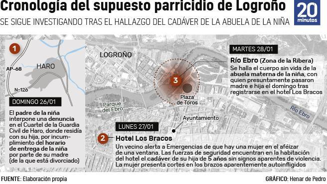 Cronología del caso de Logroño