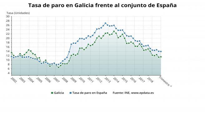 EPA de Galicia y España en al cierre de 2019