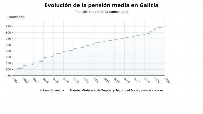 Evolución de la pensión en Galicia