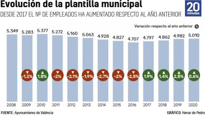 Evolución de la plantilla municipal.