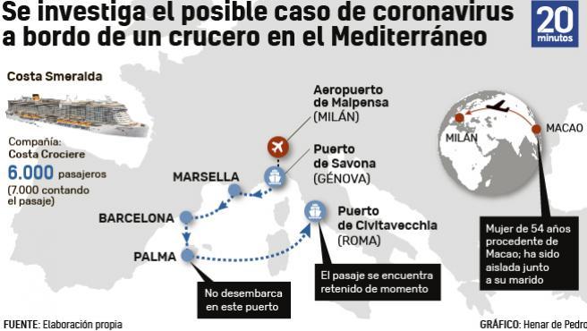 Una pasajera comenzó a presentar síntomas compatibles con el coronavirus a bordo.