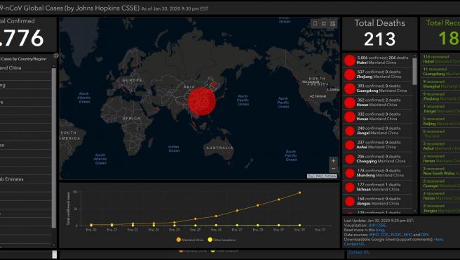 Imagen del tablero desarrollado por el Johns Hopkins CSSE que recopila los casos de coronavirus en tiempo real. Imagen del tablero desarrollado por el Johns Hopkins CSSE que recopila los casos de coronavirus en tiempo real 1/31/2020