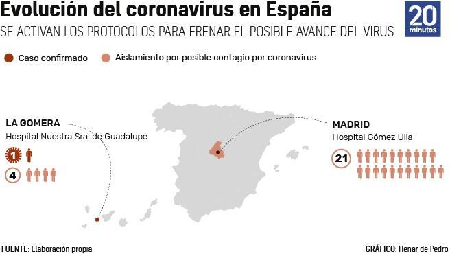 Gráfico del coronavirus en España