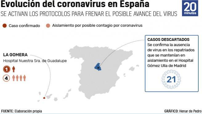 Evolución del coronavirus