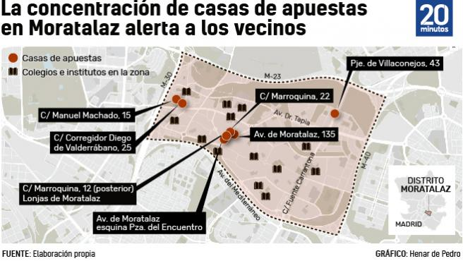 Concentración de casas de apuestas en el distrito de Moratalaz.